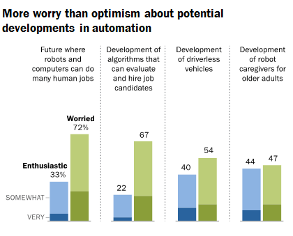 AI Solutions chart showing more worry than optimism about the potential developments in automation
